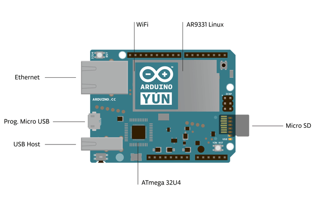 Состав платы Arduino Yun