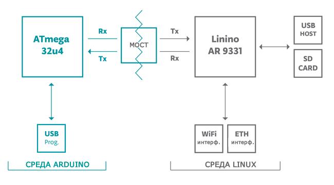 Структура Arduino Yun
